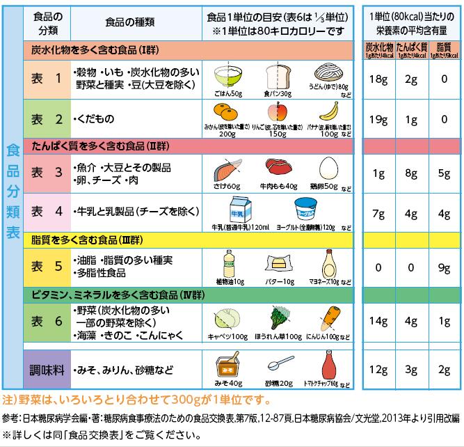 食品分類表